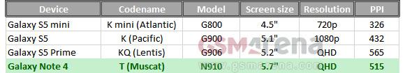 Samsung Galaxy Note 4 details leak, source GSM Arena