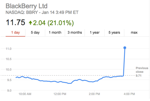Blackberry stocks