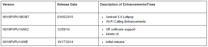 Sprint Note 4 update