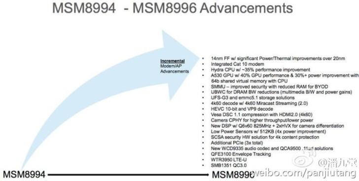 Snapdragon 820 enhancements